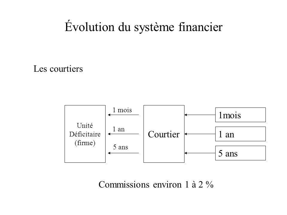 Évolution du système financier Les courtiers Unité Déficitaire (firme) Courtier 1mois 1 an 5 ans 1 mois 1 an 5 ans Commissions environ 1 à 2 %