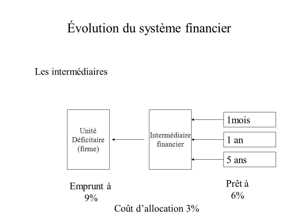 Évolution du système financier Les intermédiaires Unité Déficitaire (firme) Intermédiaire financier 1mois 1 an 5 ans Emprunt à 9% Prêt à 6% Coût dallocation 3%