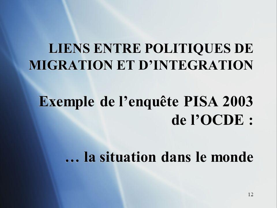 12 LIENS ENTRE POLITIQUES DE MIGRATION ET DINTEGRATION Exemple de lenquête PISA 2003 de lOCDE : … la situation dans le monde
