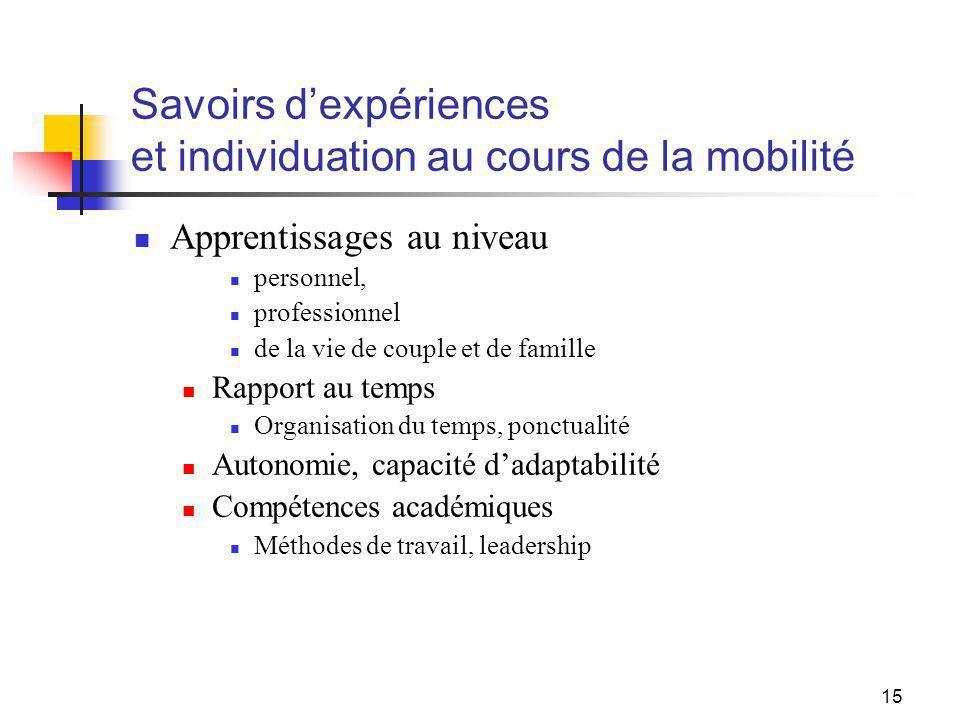 15 Savoirs dexpériences et individuation au cours de la mobilité Apprentissages au niveau personnel, professionnel de la vie de couple et de famille Rapport au temps Organisation du temps, ponctualité Autonomie, capacité dadaptabilité Compétences académiques Méthodes de travail, leadership