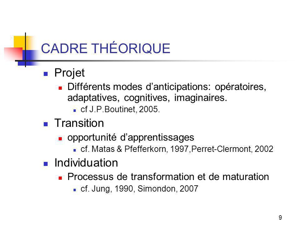 9 CADRE THÉORIQUE Projet Différents modes danticipations: opératoires, adaptatives, cognitives, imaginaires.