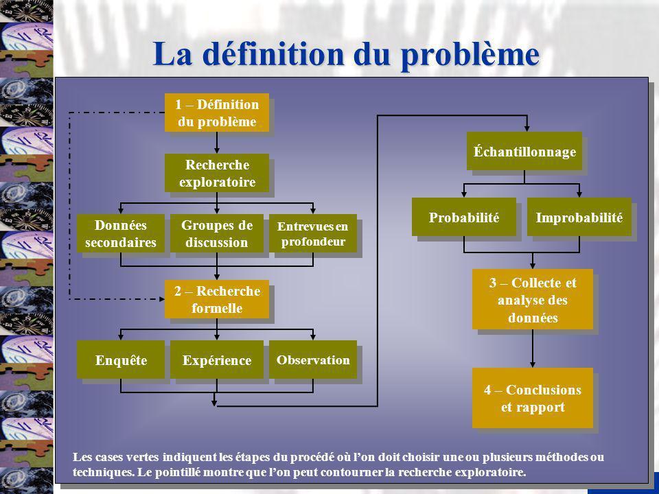 6 La définition du problème 1 – Définition du problème 2 – Recherche formelle Recherche exploratoire Données secondaires Entrevues en profondeur Group