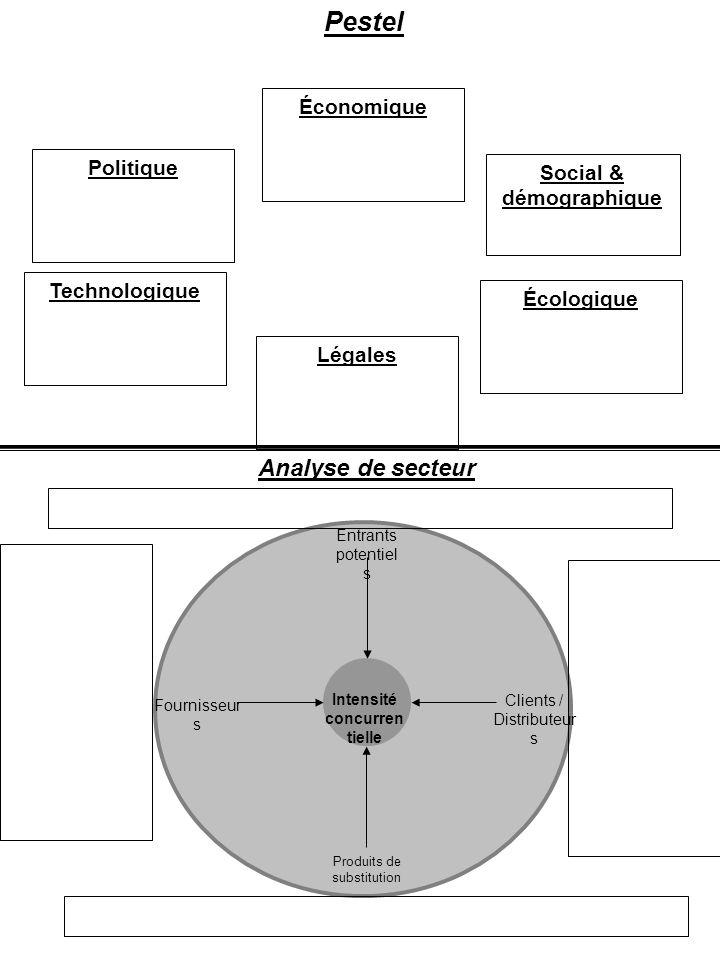 Pestel Politique Économique Social & démographique Technologique Écologique Légales Entrants potentiel s Clients / Distributeur s Produits de substitu