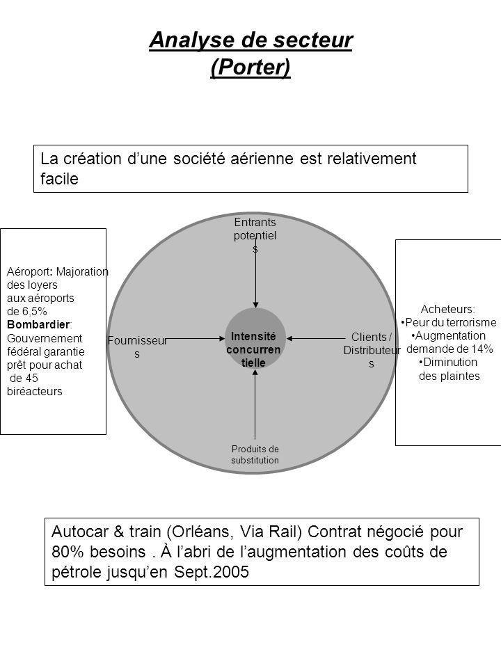 Analyse de secteur (Porter) Entrants potentiel s Clients / Distributeur s Produits de substitution Intensité concurren tielle Fournisseur s La créatio