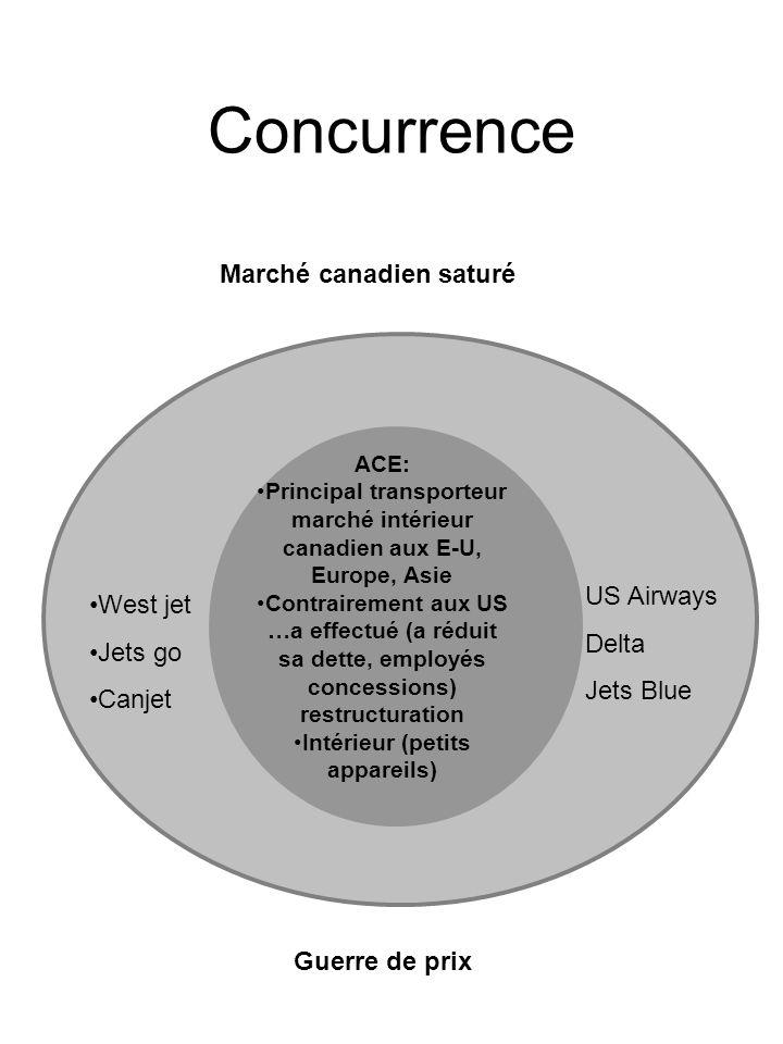 Concurrence ACE: Principal transporteur marché intérieur canadien aux E-U, Europe, Asie Contrairement aux US …a effectué (a réduit sa dette, employés