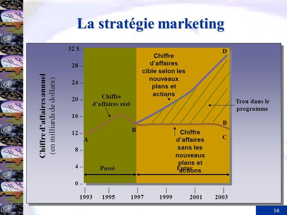 16 La stratégie marketing 32 $ - 28 – 24 – 20 – 16 – 12 – 8 – 4 – 0 – |||||| 1993 1995 1997 1999 2001 2003 Chiffre daffaires annuel (en milliards de d