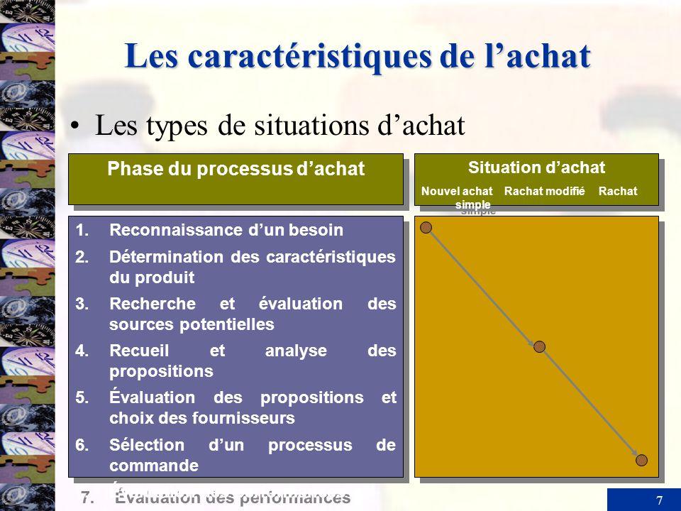 7 Les caractéristiques de lachat Les types de situations dachat Phase du processus dachat Situation dachat Nouvel achat Rachat modifié Rachat simple S