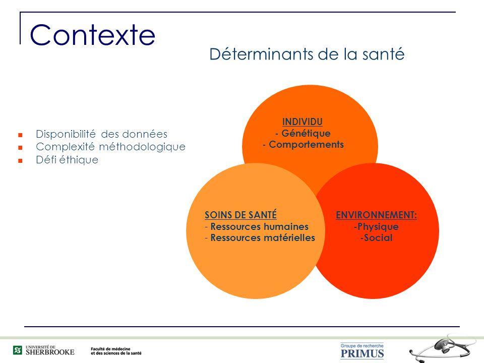 INDIVIDU - Génétique - Comportements ENVIRONNEMENT: -Physique -Social SOINS DE SANTÉ - Ressources humaines - Ressources matérielles Déterminants de la santé Disponibilité des données Complexité méthodologique Défi éthique Contexte