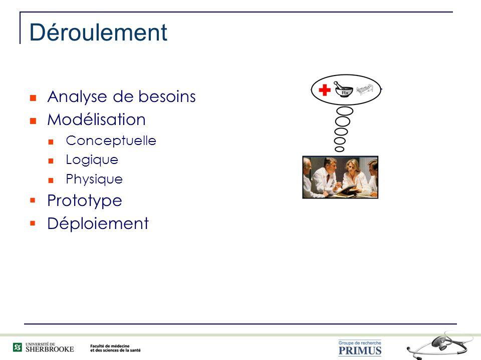 Analyse de besoins Modélisation Conceptuelle Logique Physique Prototype Déploiement Déroulement