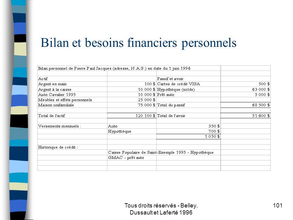 Tous droits réservés - Belley, Dussault et Laferté 1996 102 Bilan et besoins financiers personnels, suite