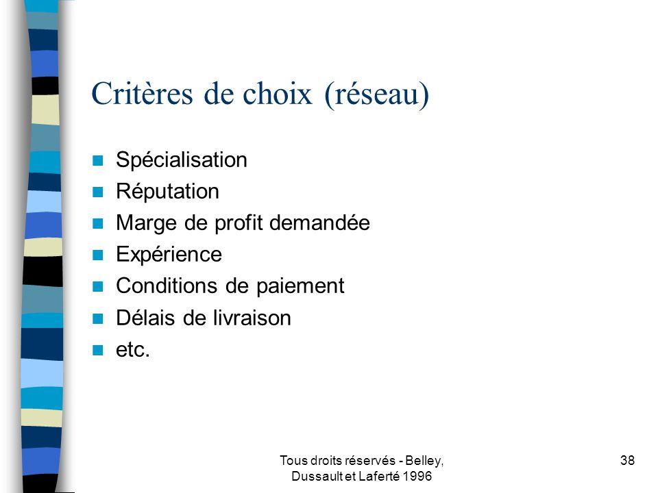 Tous droits réservés - Belley, Dussault et Laferté 1996 39 Publicité et promotion Moyens (supports) Objectifs Messages Évaluer l efficacité