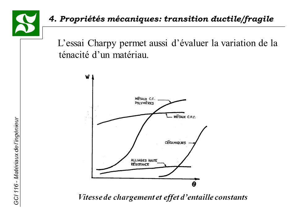 4. Propriétés mécaniques: transition ductile/fragile GCI 116 - Matériaux de lingénieur Lessai Charpy permet aussi dévaluer la variation de la ténacité