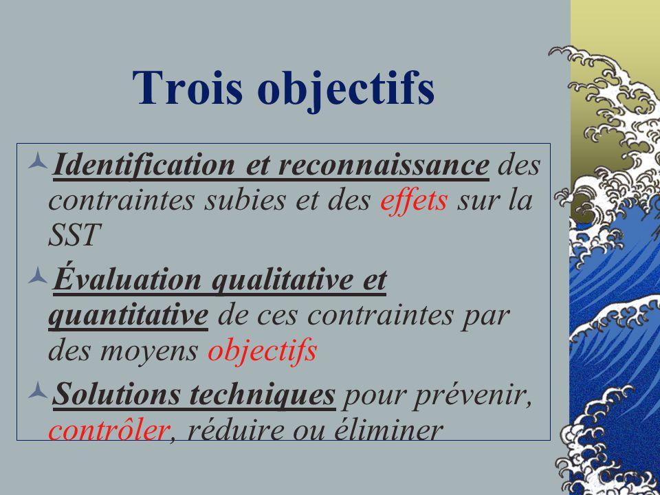 Introduction Art et science : Reconnaissance Évaluation Contrôle des contraintes amenant : Maladies professionnelles Inconfort Inefficacité