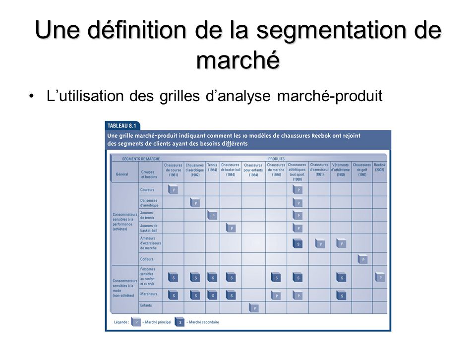 10 Une définition de la segmentation de marché Lutilisation des grilles danalyse marché-produit