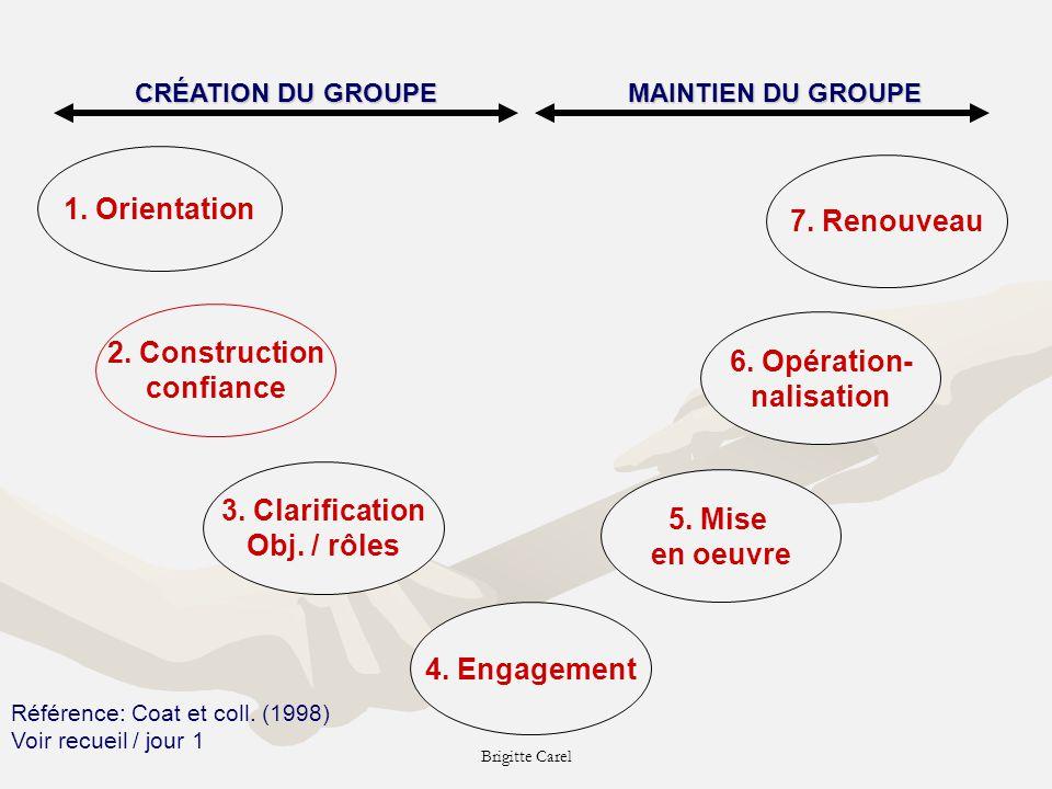Brigitte Carel 1.Orientation 3. Clarification Obj.