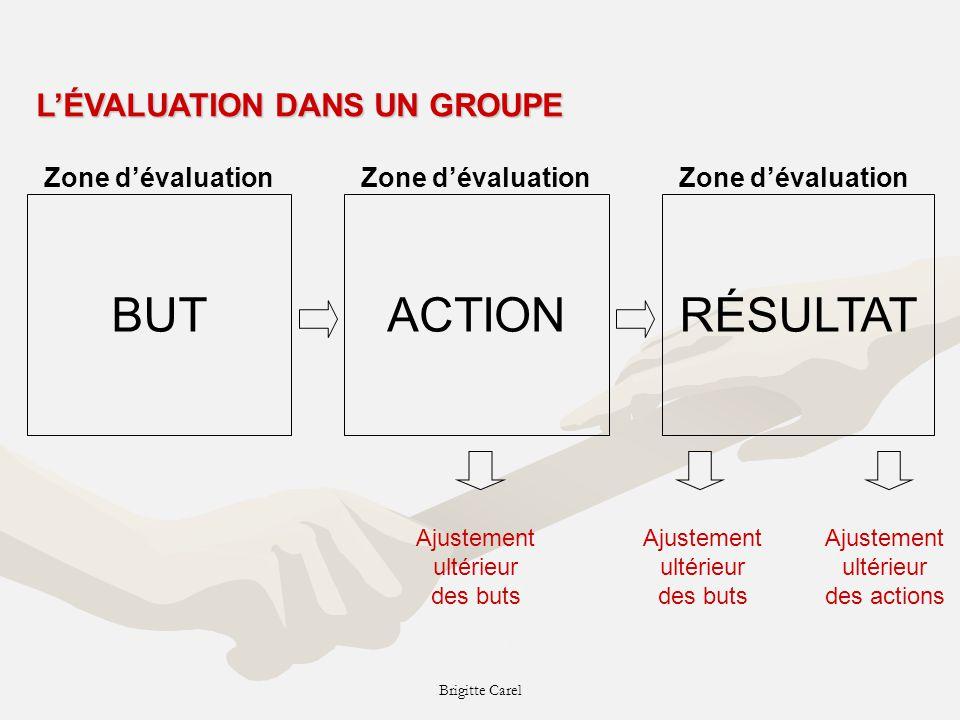 Brigitte Carel BUTACTIONRÉSULTAT Zone dévaluation Ajustement ultérieur des buts Ajustement ultérieur des actions Ajustement ultérieur des buts In Boisvert, Cossette et Poisson (1995.