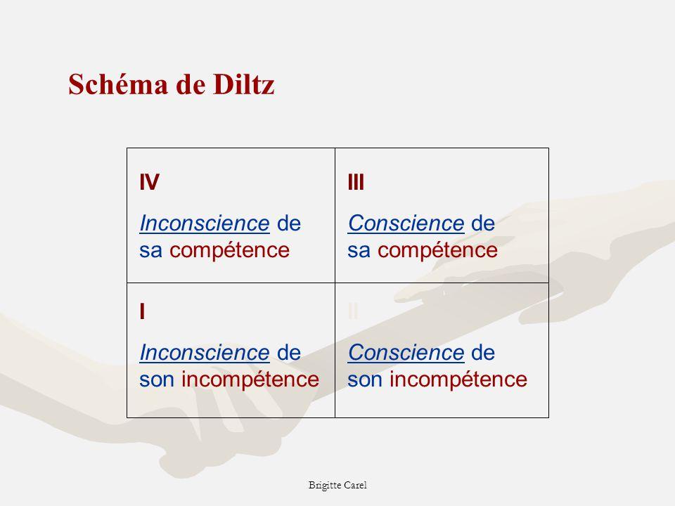 Brigitte Carel Schéma de Diltz IV Inconscience de sa compétence III Conscience de sa compétence I Inconscience de son incompétence II Conscience de son incompétence