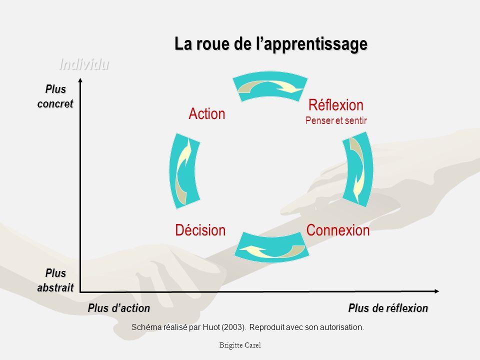 Brigitte Carel La roue de lapprentissage Individu Plus Plusconcret abstrait Plus daction Plus daction Plus de réflexion Plus de réflexion Action Réflexion Penser et sentir ConnexionDécision Schéma réalisé par Huot (2003).