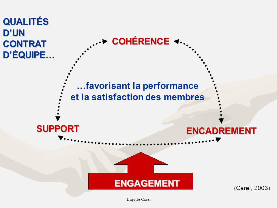 Brigitte CarelCOHÉRENCEENCADREMENT SUPPORT …favorisant la performance et la satisfaction des membres (Carel, 2003) QUALITÉS DUN CONTRAT DÉQUIPE… ENGAGEMENT