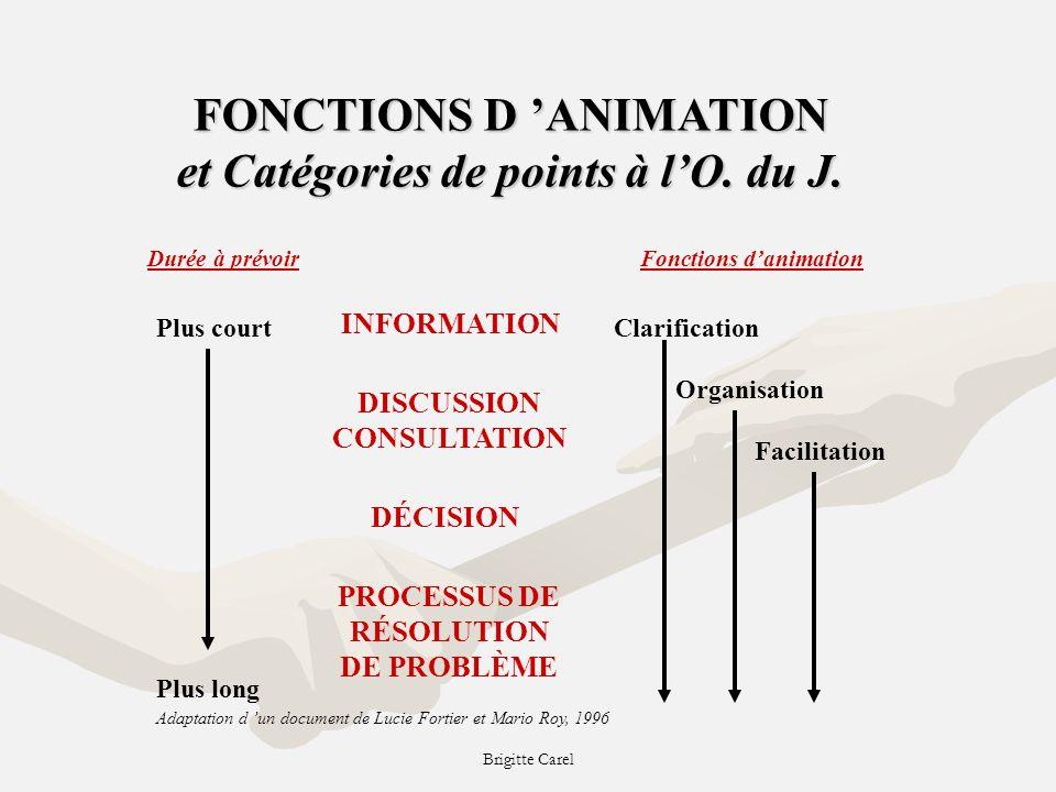 Brigitte Carel FONCTIONS D ANIMATION et Catégories de points à lO.