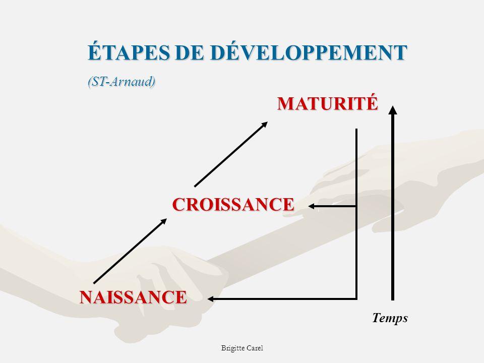 ÉTAPES DE DÉVELOPPEMENT (ST-Arnaud)NAISSANCE CROISSANCE MATURITÉ Temps