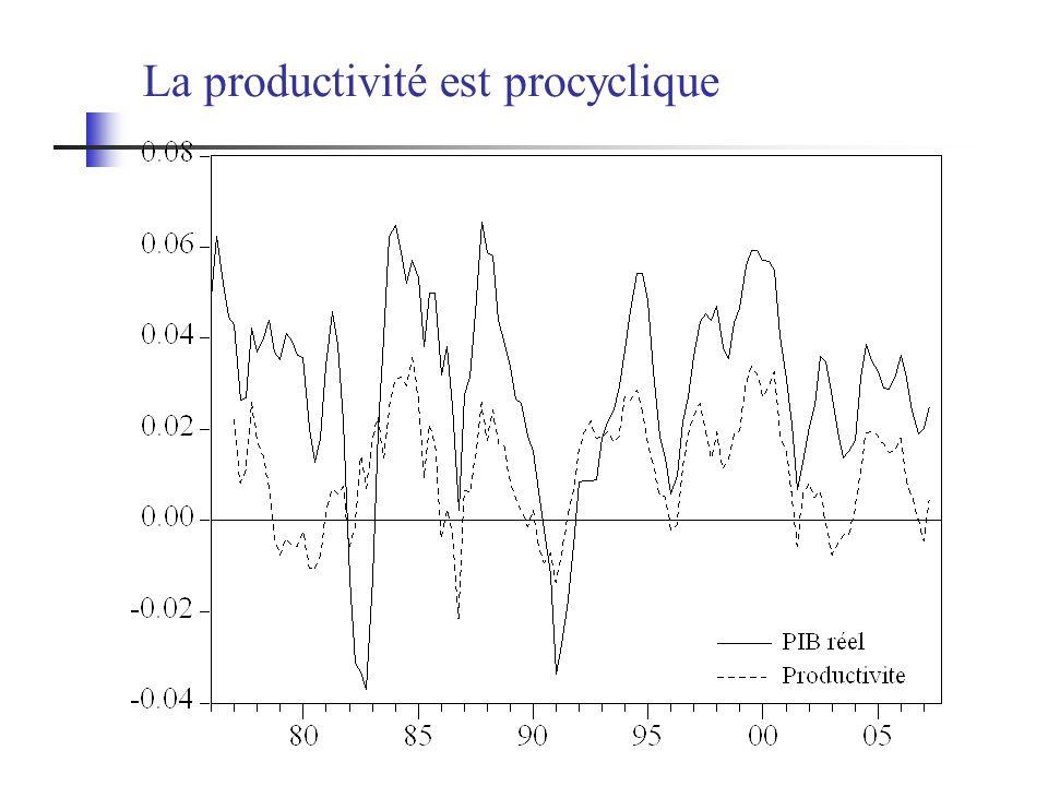 La productivité est procyclique