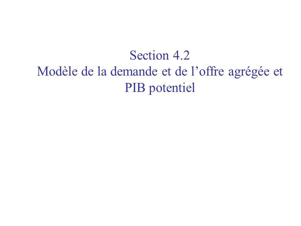Section 4.2 Modèle de la demande et de loffre agrégée et PIB potentiel