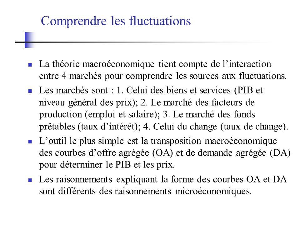 Comprendre les fluctuations La théorie macroéconomique tient compte de linteraction entre 4 marchés pour comprendre les sources aux fluctuations. Les