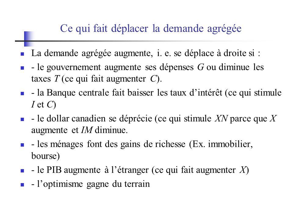 Ce qui fait déplacer la demande agrégée La demande agrégée augmente, i. e. se déplace à droite si : - le gouvernement augmente ses dépenses G ou dimin