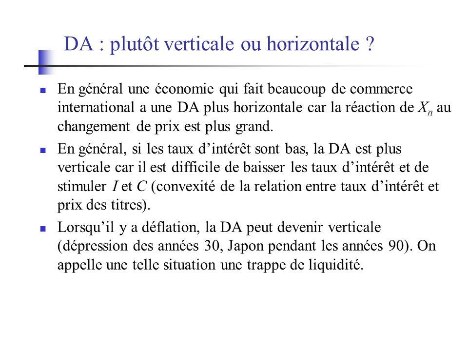 DA : plutôt verticale ou horizontale ? En général une économie qui fait beaucoup de commerce international a une DA plus horizontale car la réaction d