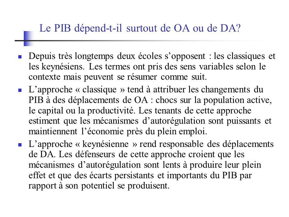 Le PIB dépend-t-il surtout de OA ou de DA? Depuis très longtemps deux écoles sopposent : les classiques et les keynésiens. Les termes ont pris des sen
