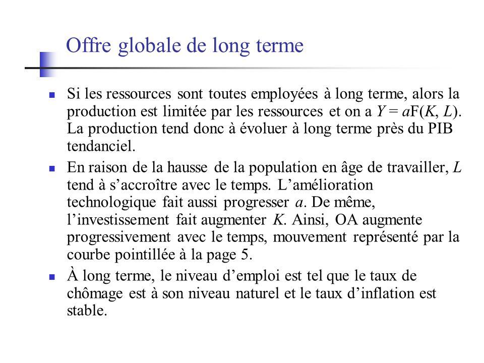 Offre globale de long terme Si les ressources sont toutes employées à long terme, alors la production est limitée par les ressources et on a Y = aF(K,