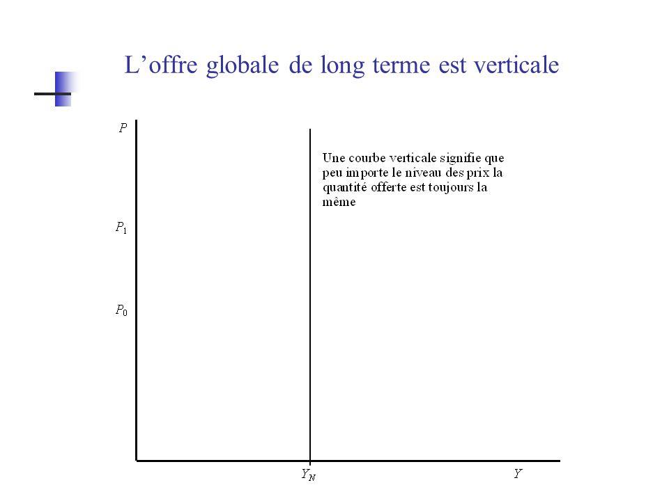 Loffre globale de long terme est verticale
