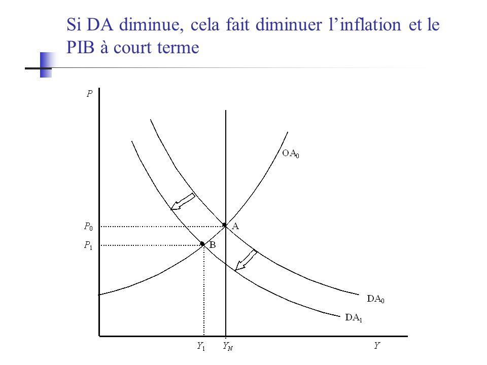 Si DA diminue, cela fait diminuer linflation et le PIB à court terme
