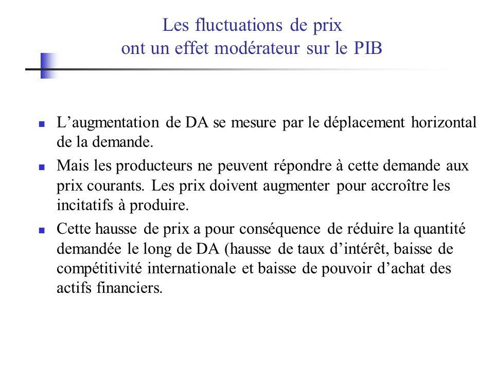Les fluctuations de prix ont un effet modérateur sur le PIB Laugmentation de DA se mesure par le déplacement horizontal de la demande. Mais les produc