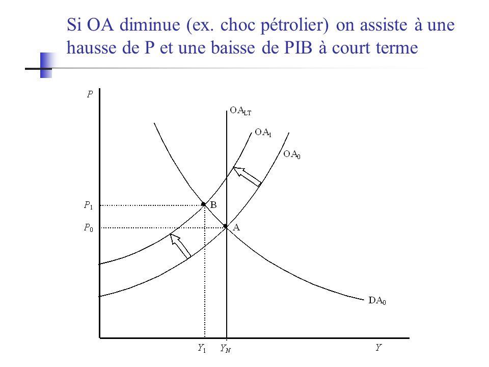 Si OA diminue (ex. choc pétrolier) on assiste à une hausse de P et une baisse de PIB à court terme