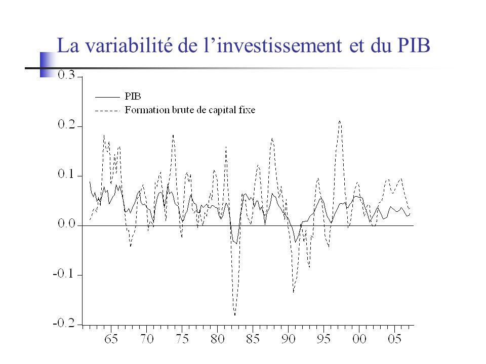 La variabilité de linvestissement et du PIB