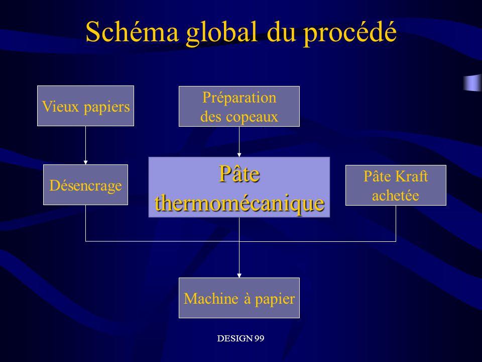 DESIGN 99 Schéma global du procédé Désencrage Pâtethermomécanique Vieux papiers Préparation des copeaux Pâte Kraft achetée Machine à papier