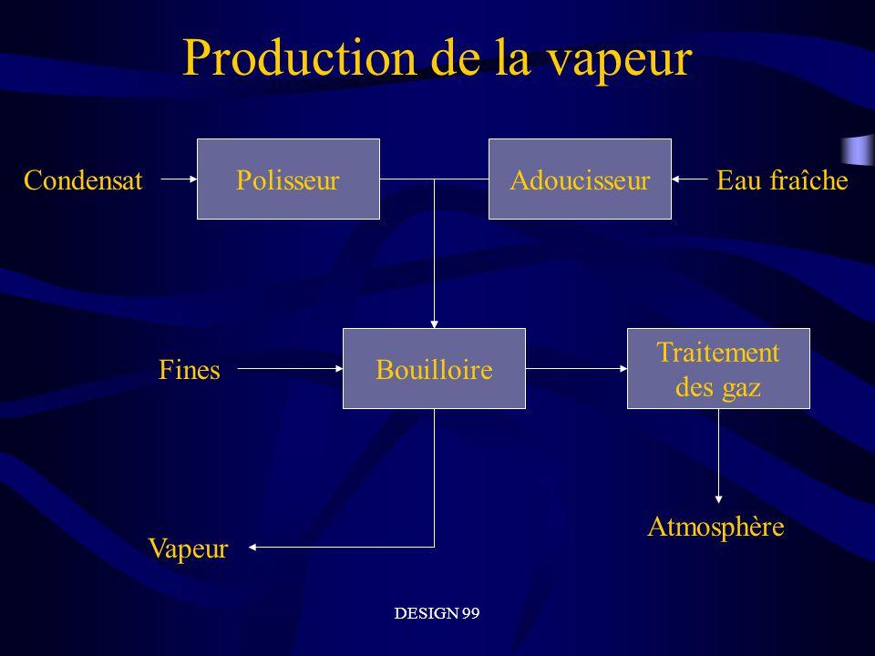 DESIGN 99 Production de la vapeur Polisseur Condensat Adoucisseur Eau fraîche Bouilloire Traitement des gaz Atmosphère Fines Vapeur