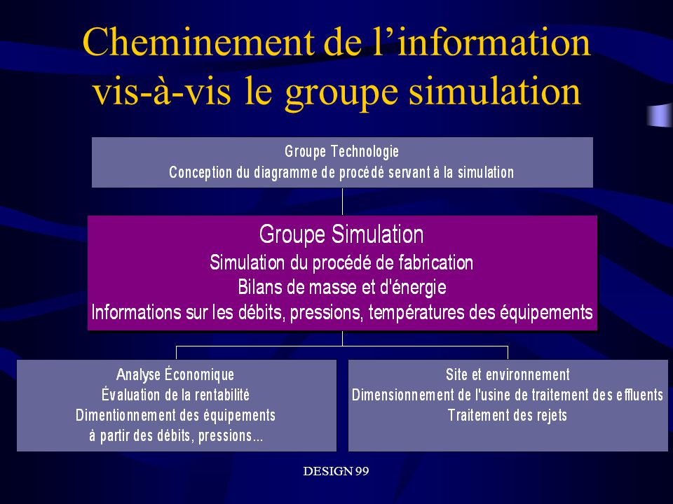 DESIGN 99 Cheminement de linformation vis-à-vis le groupe simulation