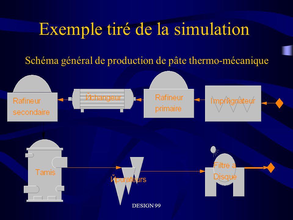 DESIGN 99 Exemple tiré de la simulation Schéma général de production de pâte thermo-mécanique