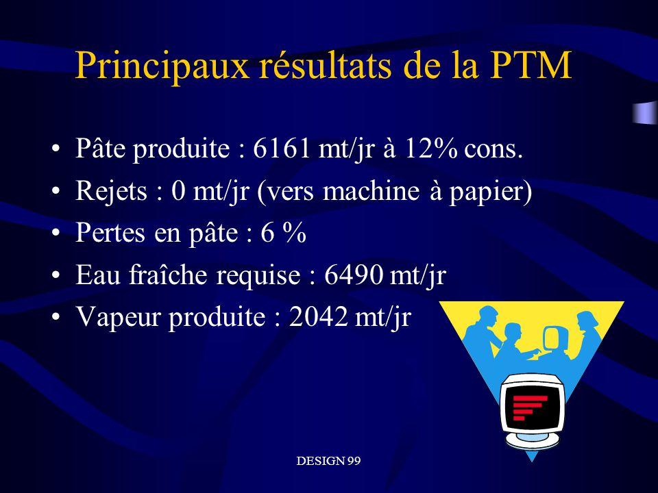 DESIGN 99 Principaux résultats de la PTM Pâte produite : 6161 mt/jr à 12% cons.
