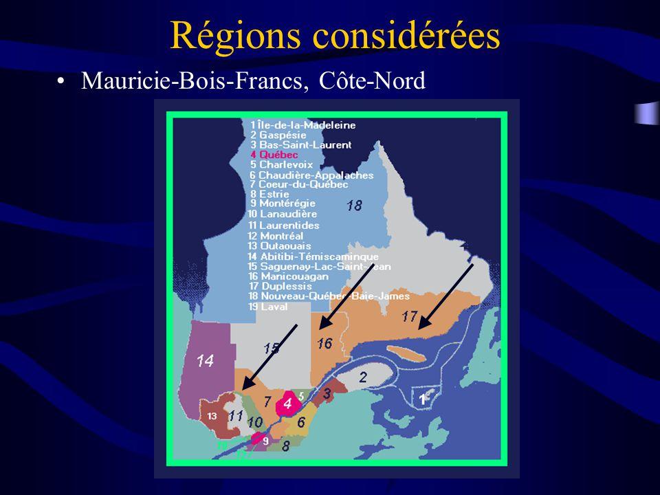 DESIGN 99 Régions considérées Mauricie-Bois-Francs, Côte-Nord
