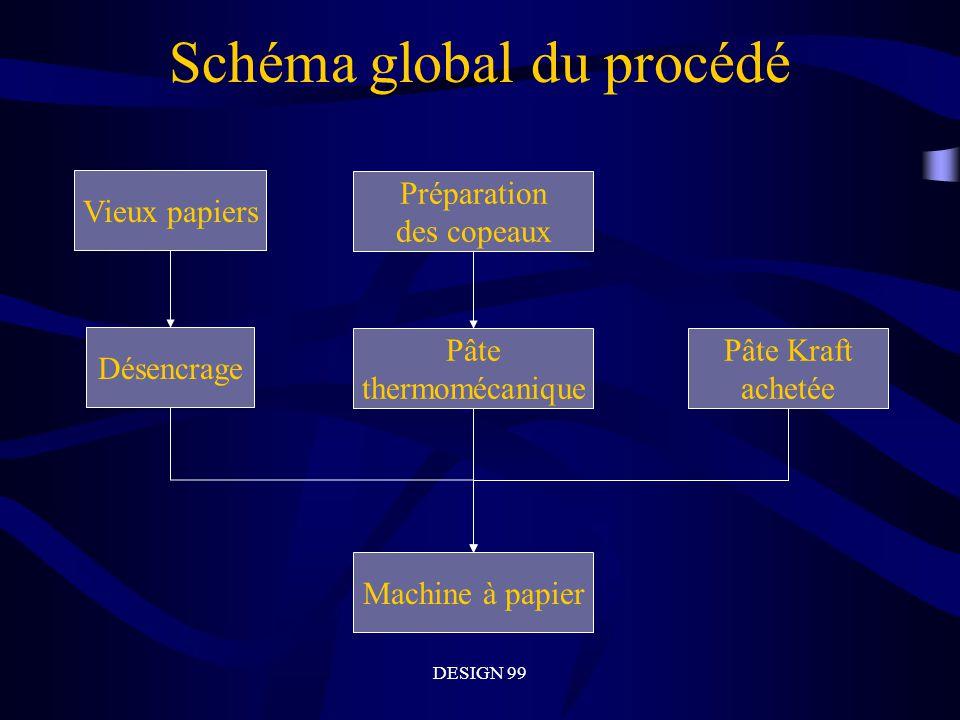 DESIGN 99 Schéma global du procédéDésencrage Pâte thermomécanique Vieux papiers Préparation des copeaux Pâte Kraft achetée Machine à papier