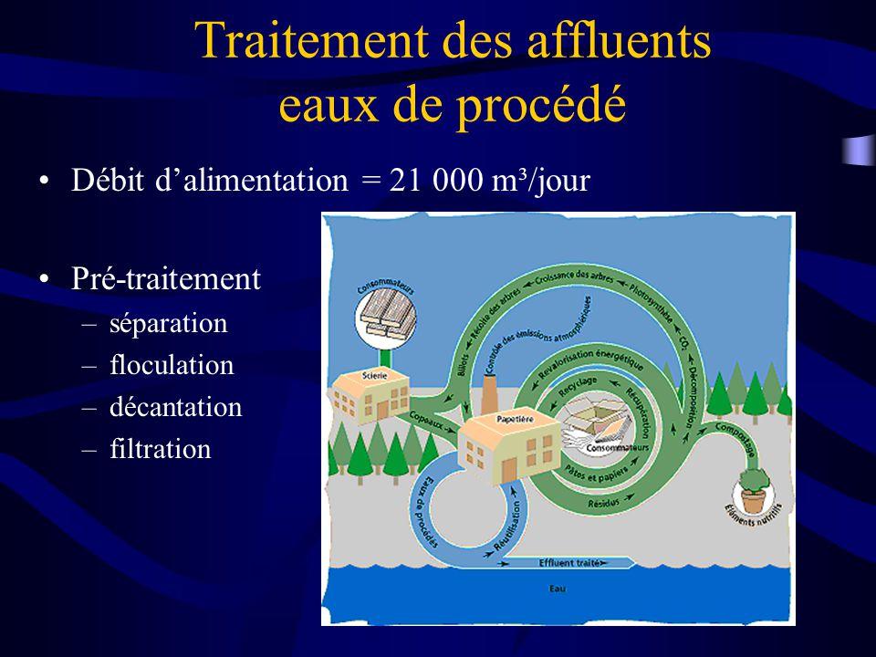Traitement des affluents eaux de procédé Débit dalimentation = 21 000 m³/jour Pré-traitement –séparation –floculation –décantation –filtration