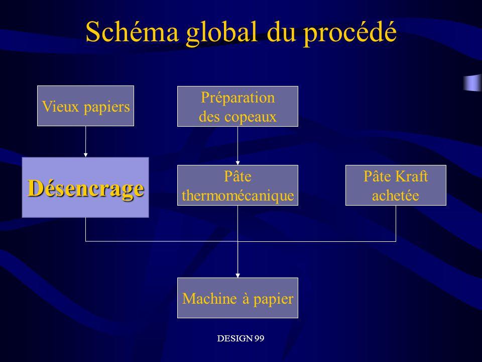 DESIGN 99 Cheminement de linformation vis-à-vis le groupe simulation