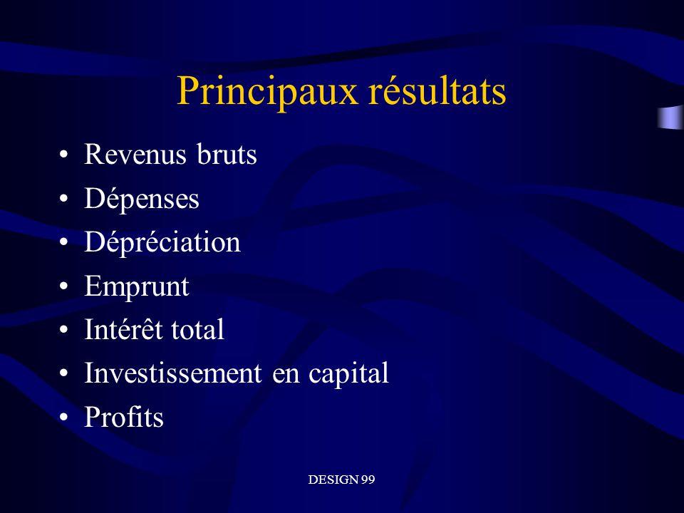 DESIGN 99 Principaux résultats Revenus bruts Dépenses Dépréciation Emprunt Intérêt total Investissement en capital Profits