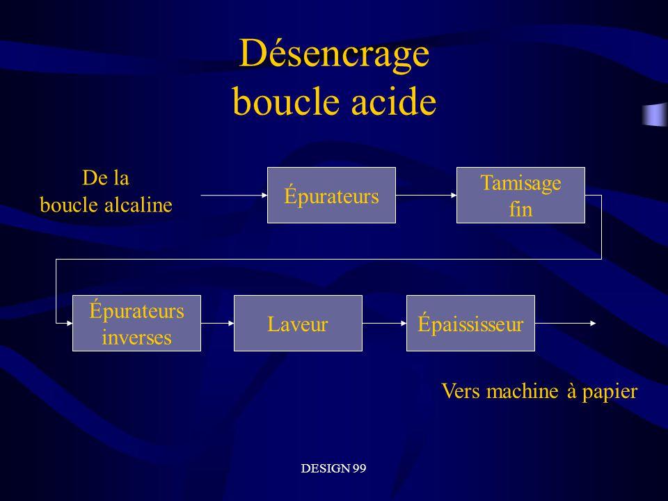 DESIGN 99 Désencrage boucle acide Épurateurs Tamisage fin Épurateurs inverses Laveur Vers machine à papier De la boucle alcaline Épaississeur