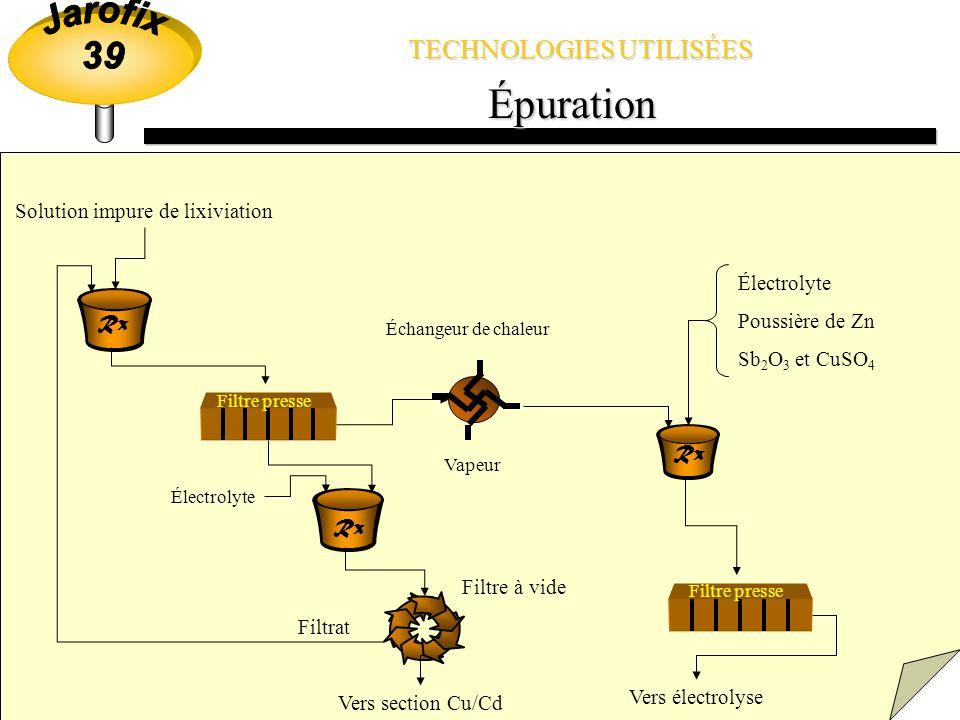 TECHNOLOGIES UTILISÉES Lixiviation Minerai grillé (1120 T/J) KMnO 4 et air Vers épuration MnO 2 Bassin de Jarosite (400 T/J) Électrolyte usé Rx Décanteur