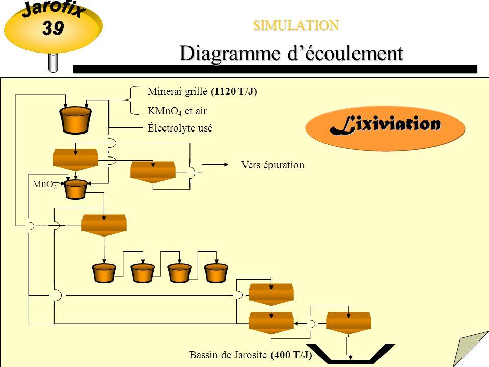 SIMULATION Répartition du travail ÉpurationJarofixLixiviation Logiciel de simulation utilisé: 3 SECTIONS ASPEN PLUS